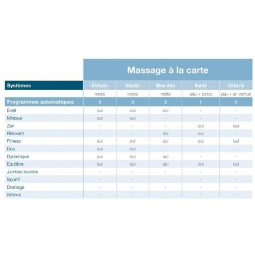 Baignoire balnéo Pure Design 170x75 - DETENTE - Tête à Droite Massage à la carte système