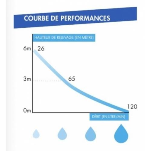 Broyeur 2 entrées W12P Watermatic Courbe de performances w12p