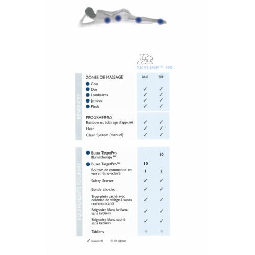 Baignoire SKYLINE 190x190 cm seule - Blanc brillant - Programme BASE Programme SKYLINE 190