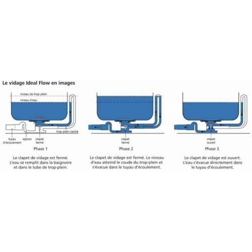 Baignoire rectangulaire nue Connect 170x75 avec trop plein caché Vidage ideal flow