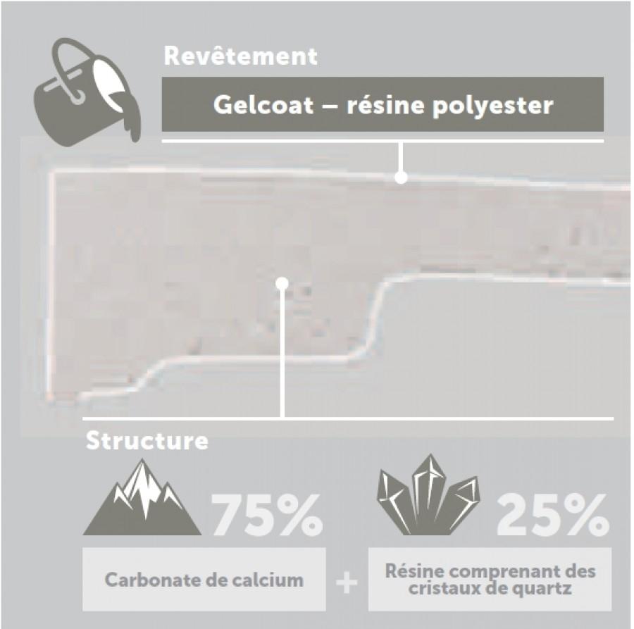 Receveur Novosolid 80 X 80 Blanc Mat Novellinisanitaire
