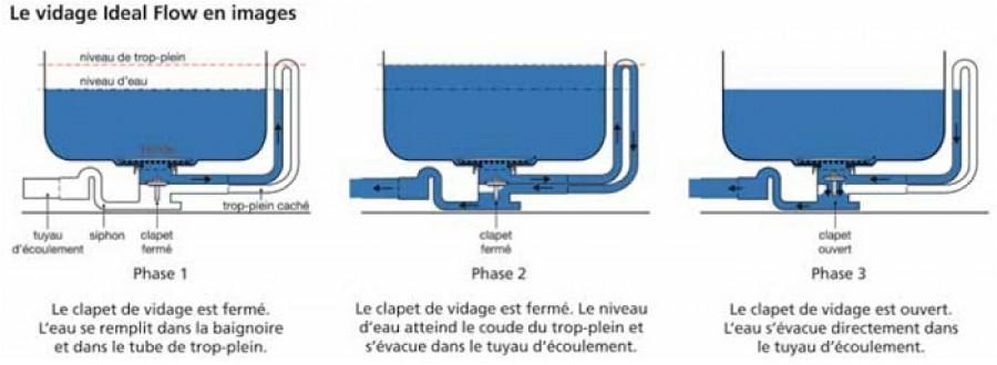 Baignoire Rectangulaire Nue Connect 170x75 Avec Trop Plein